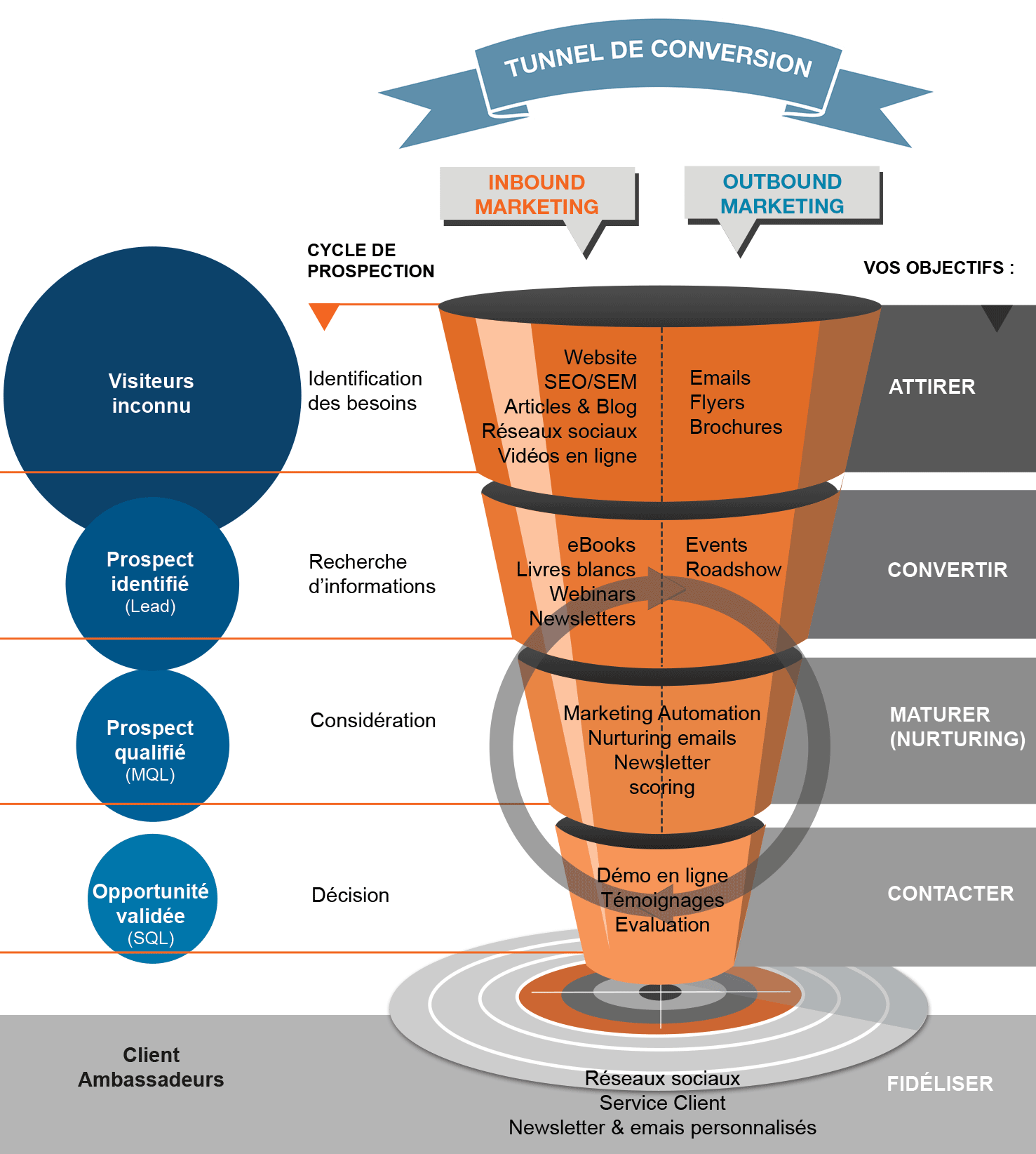 Tunnel de conversion Inbound Marketing vs Outbound Marketing