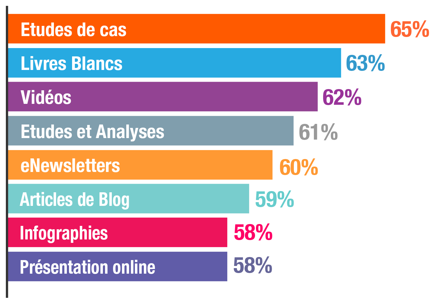 Content marketing top performers