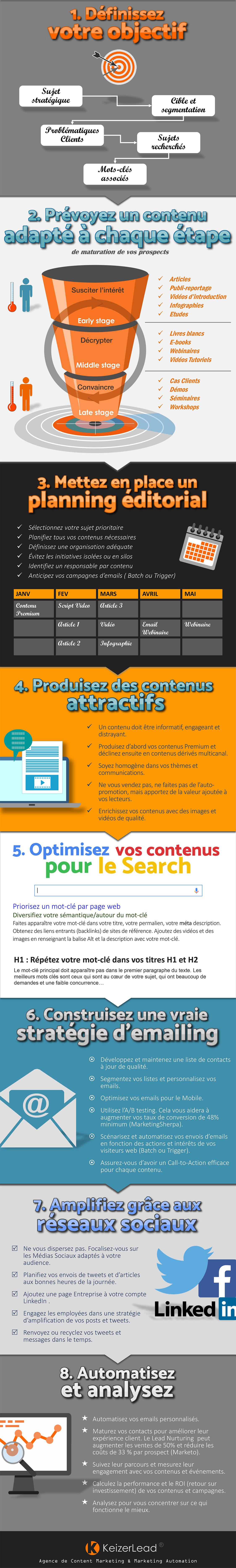 Infographie - B2B Content Marketing : Les 8 règles à suivres