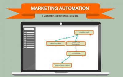 3 scénarios de Marketing Automation les plus importants en B2B