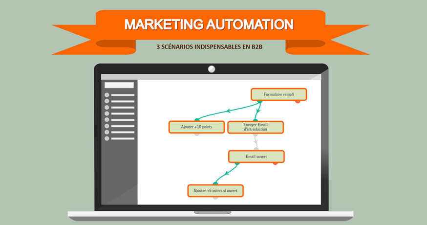 Scénarios Marketing Automation