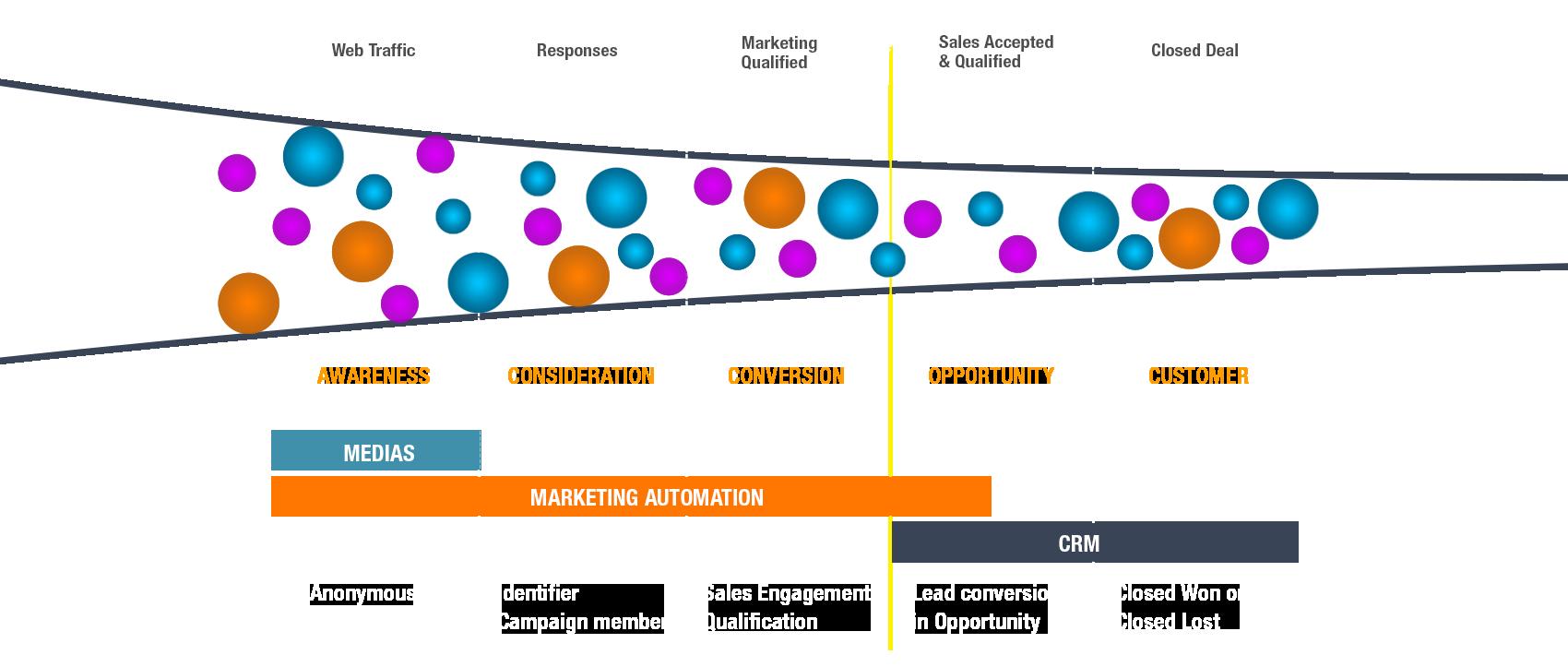 Tunnel Conversion Inbound Marketing KeizerLead