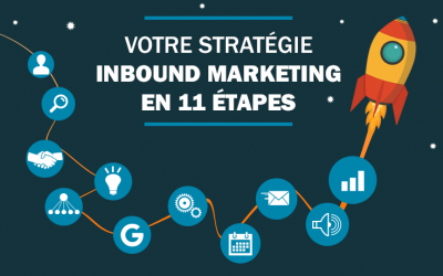 11 étapes pour réussir sa stratégie Inbound Marketing